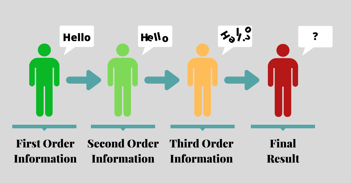 First, Second and Third Order Information