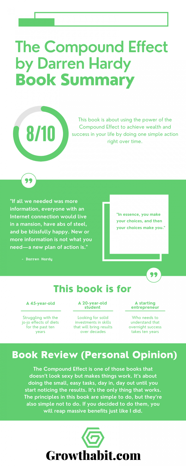 The Compound Effect - Darren Hardy - Book Summary Infographic