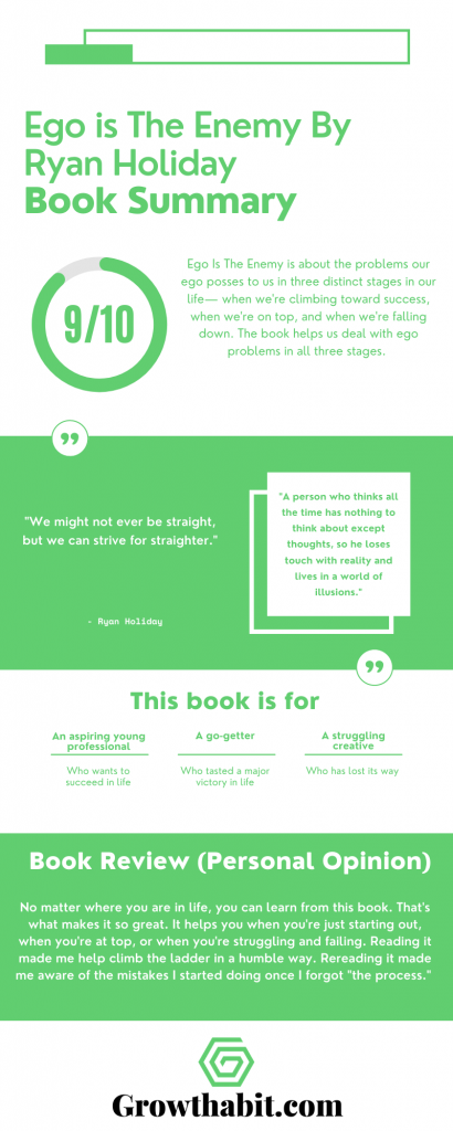 Ryan Holiday Ego Is The Enemy Book Summary Infographic
