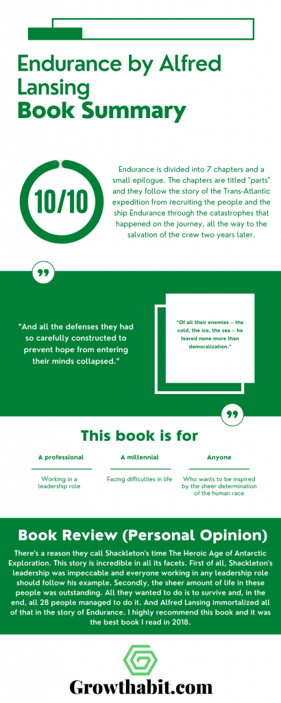 Endurance by Alfred Lansing - Book Summary Infographic