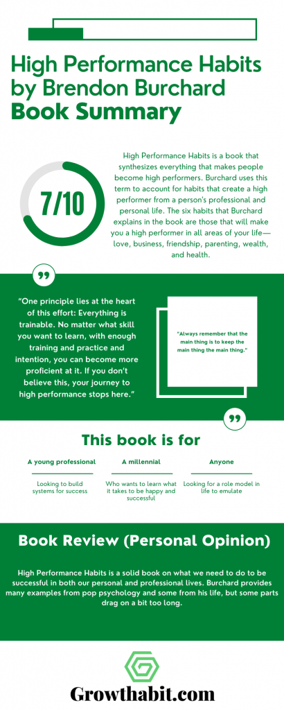 High Performance Habits by Brendon Burchard - Book Summary Inforgraphic