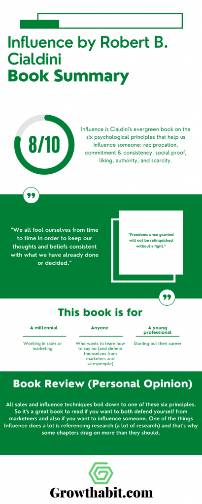 Influence By Robert B. Cialdini - Book Summary Infographic